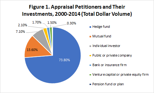 Figure 1. Appraisal Petitioners and Their Investments, 2000-2014 (Total Dollar Volume)