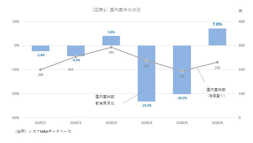 コロナ禍に関わらず、6月の国内M&A件数が昨年より増加した背景 : M&A ...
